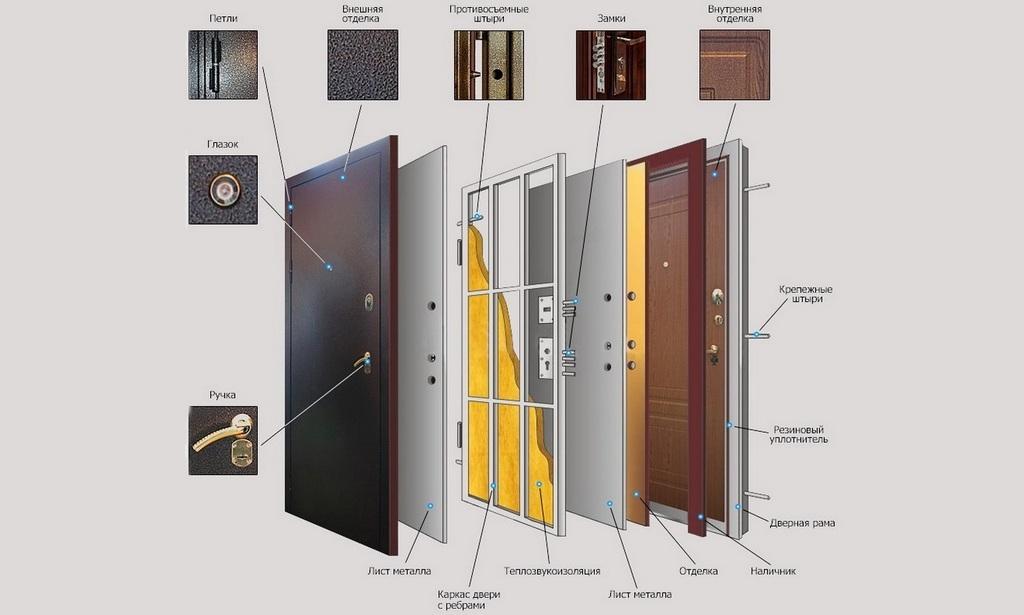 Как делают монтаж входной двери